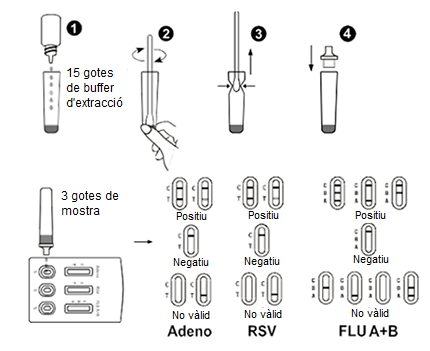Procediment Test Ràpid Adenovirus-RSV- Influenza